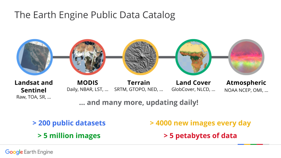 Google Earth Engine: Introduction to Google Earth Engine