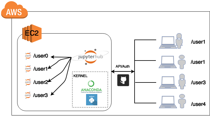 Introductory Material: Introduction to JupyterHub